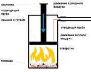 Запорожье экономная печь-буржуйка бубафоня длительного горения 8-10 ча